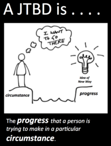 Circumstance and progress - fundamental idea of JTBD